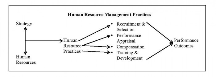 Graphic Slocum et al Business strategy and HR